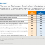 graph on australian content marketing habits