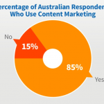 Australian content marketers